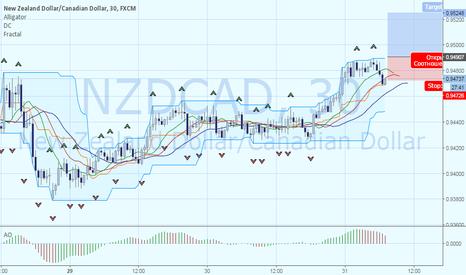 NZDCAD: NZDCAD: пробой фрактального уровня