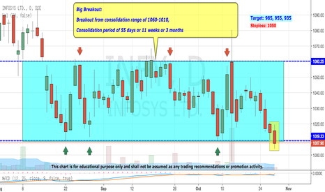 INFY: Infosys - The Big Short (Seller Wins)