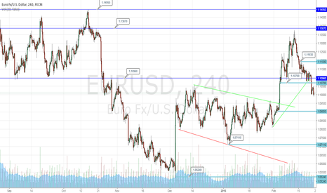 EURUSD: EURUSD Declining Below 1.1000