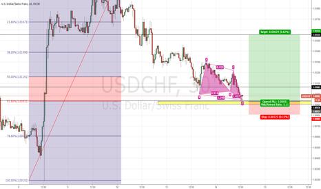 USDCHF: USDCHF gliding on the 62% fib zone