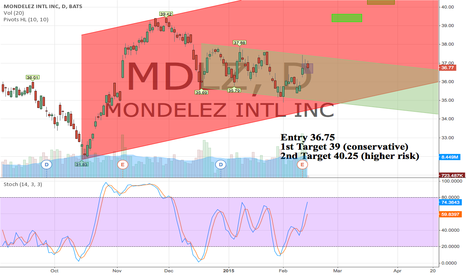 MDLZ: Entry 36.75 Targets 39 and 40+