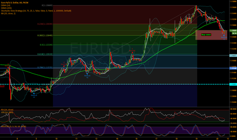 EURUSD: 1.135 here we come