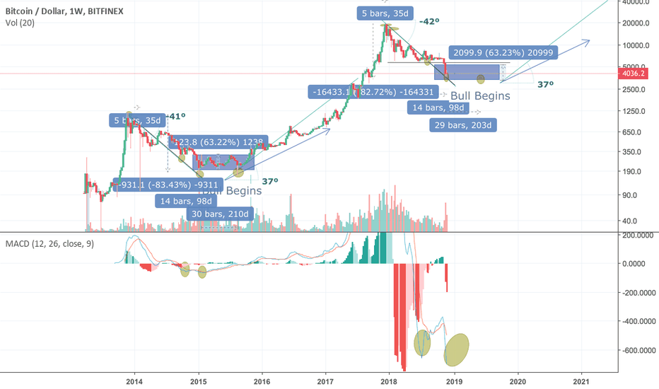 BTCUSD: Bitcoin - ZOOM OUT
