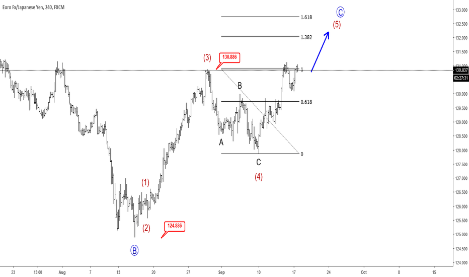 EURJPY: EURJPY Eyeing 132.00 Region - Elliott wave Analysis