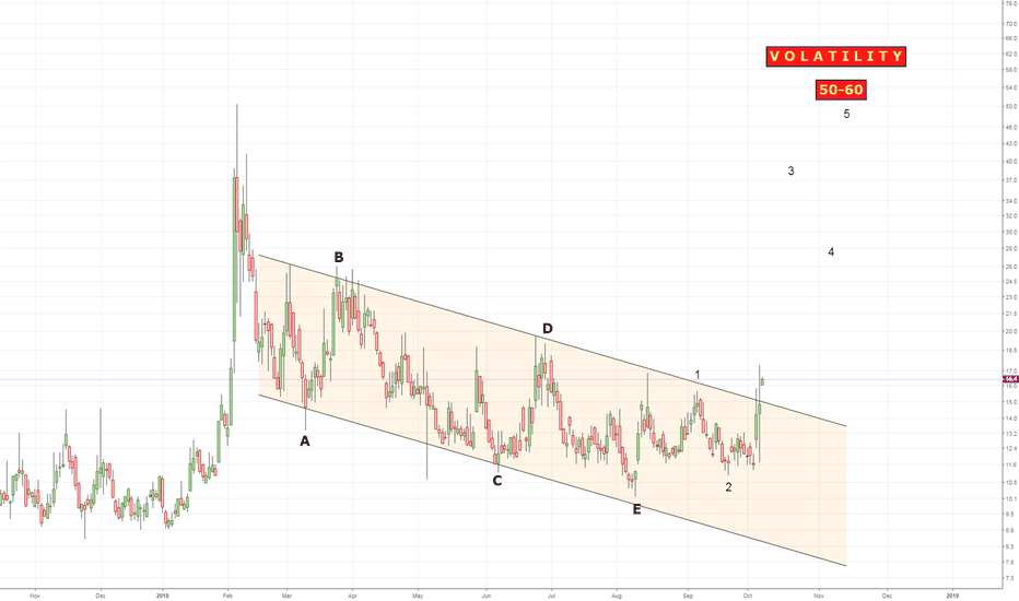 VIX: VIX - an Alarming pattern for US equity markets