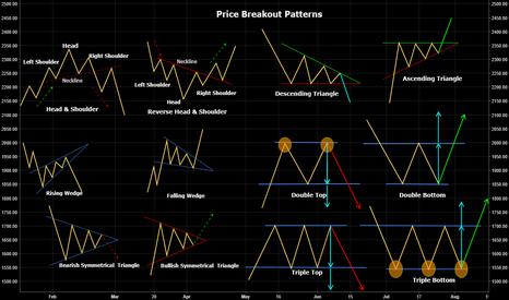 M_M: Price Breakout Patterns - Education