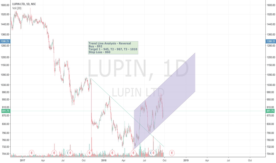 LUPIN: Lupin trend analysis.Trend channell reversal on daily chart