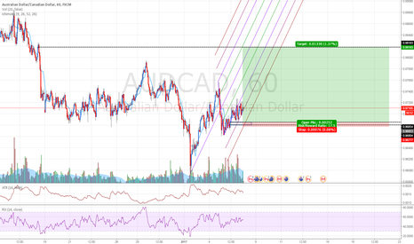 AUDCAD: AUDCAD: Buying at fresh demand zone