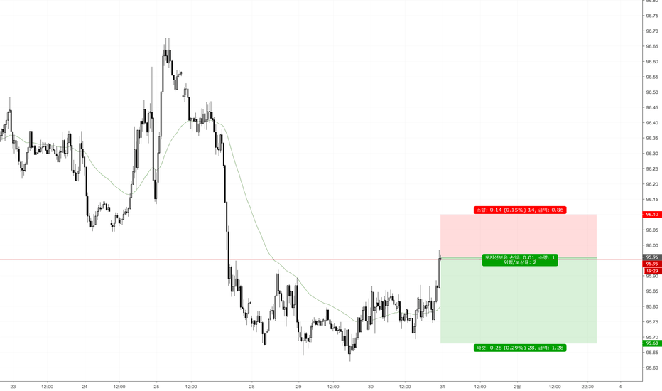 DXY: DXY 매도