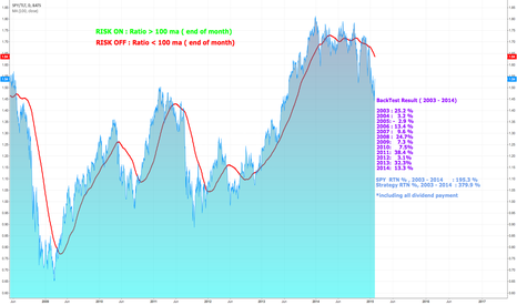 SPY/TLT: Risk On /Risk Off Strategy with ETF