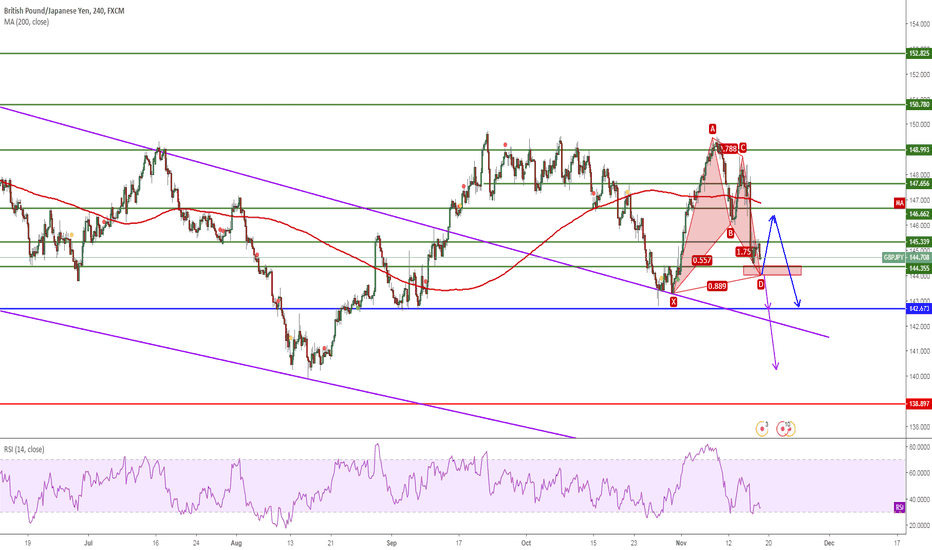 GBPJPY: GBPJPY, Cypher&SupportLevel, 4H