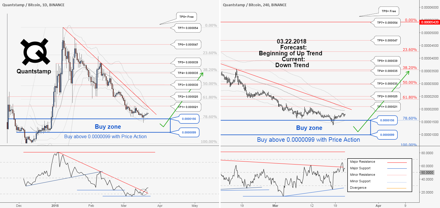 There is possibility for the beginning of uptrend in QSPBTC.