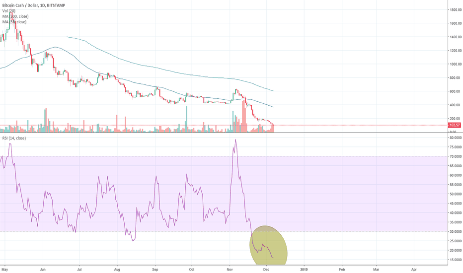 BCHUSD: massively oversold bounce soon inevitable