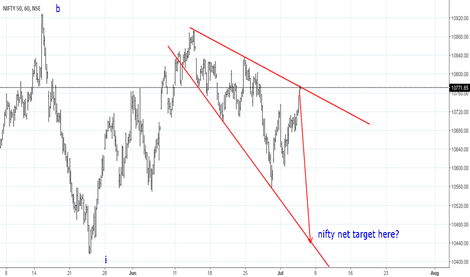 NIFTY: #Nifty in range looking more bearish ,it just hit the resistance