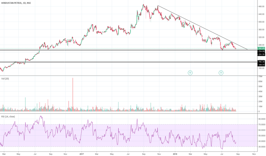 HINDPETRO: Downtrend over?