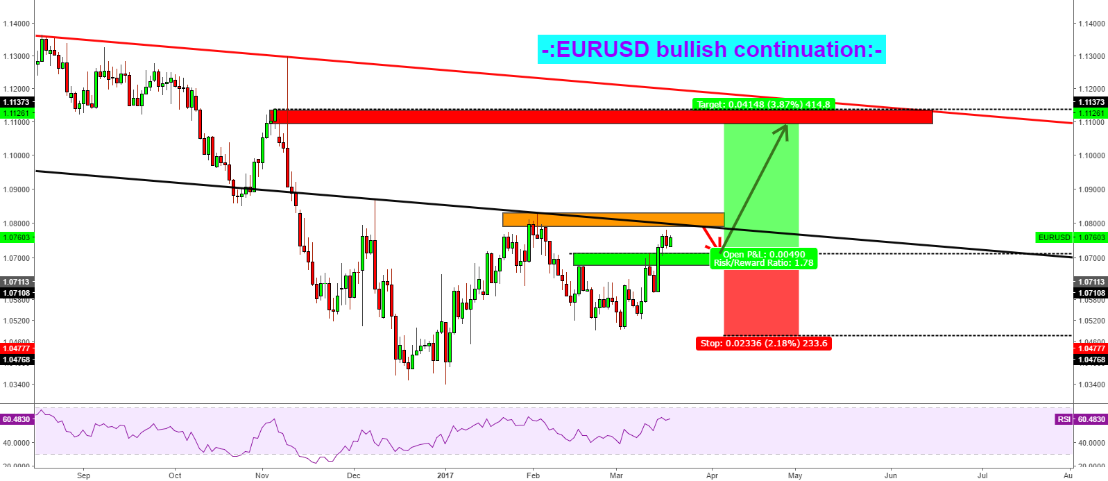 EURUSD Bullish continuation!!!!!!