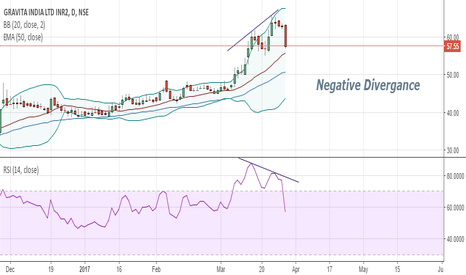 GRAVITA: Gravita India has shown a negative divergance in Daily Charts...