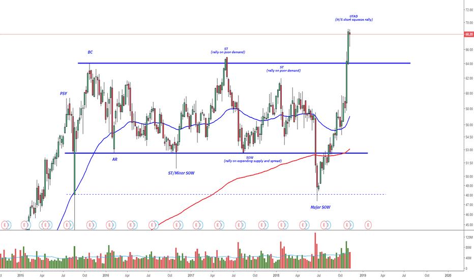 SBUX: SBUX Distribution Trading Range