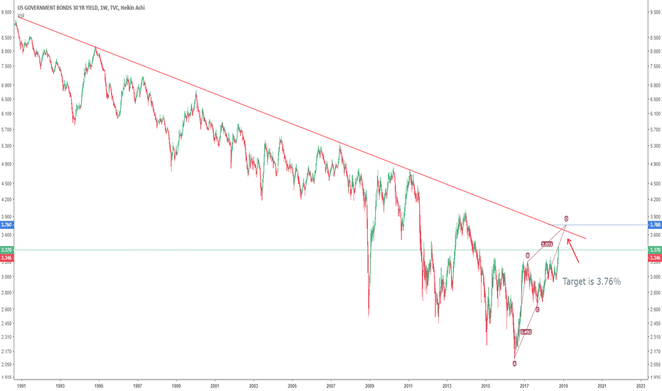 Us30y Charts And Quotes Tradingview