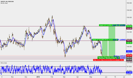 GBPJPY: Long opportunity Memorial Day's Gift