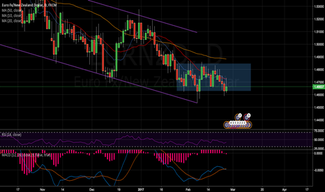 EURNZD: Downtrend Continuation