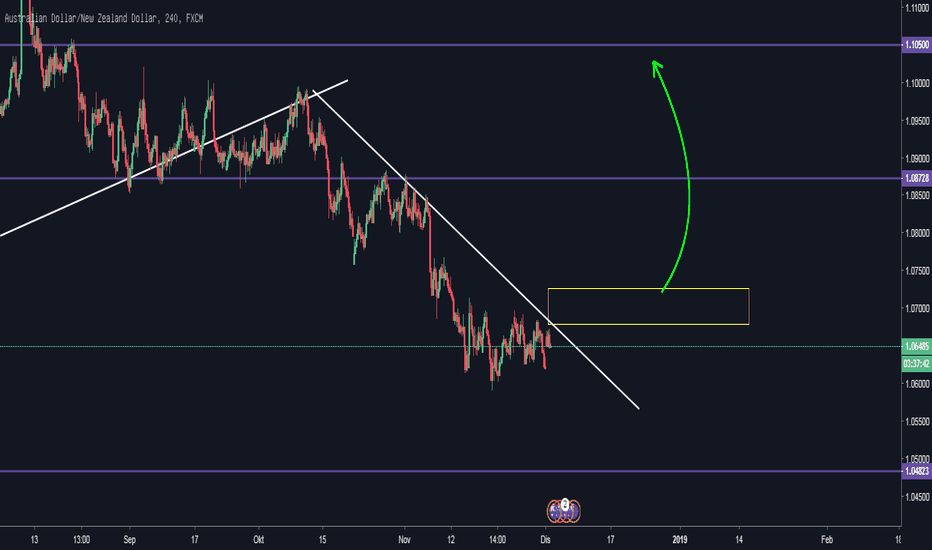 AUDNZD: Tunggu trend line break