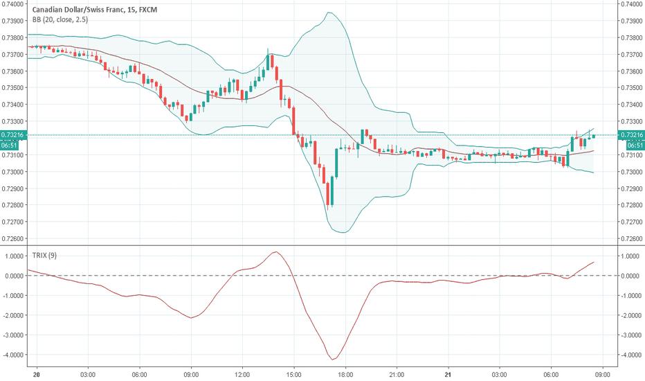 Cad Dólar Canadense Tradingview