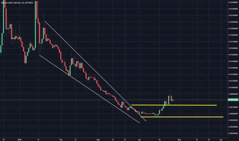 BTGBTC: BTG It will explode soon 250 %