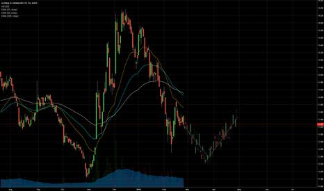 URA: Uranium URA ETF is heading lower!