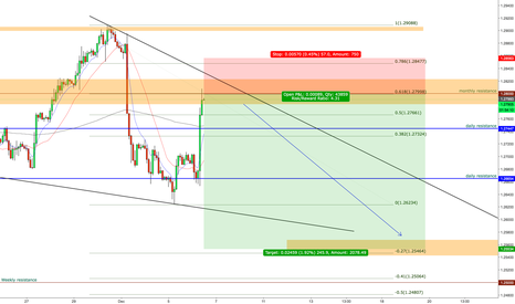 USDCAD: USDCAD BRILLIANT SELLING OPPORTUNITY