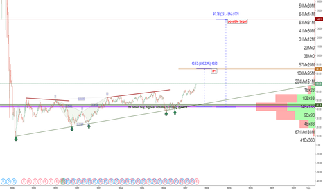 C: FIrst TP is 84, this stock might ended the downtrend since 2006,