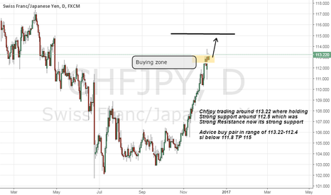 CHFJPY: chfjpy buy advice on strong support
