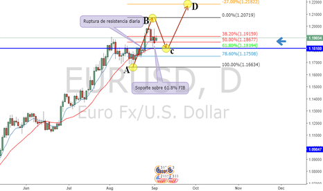 EURUSD: Possible pattern AB=CD , with Fibonacci support.