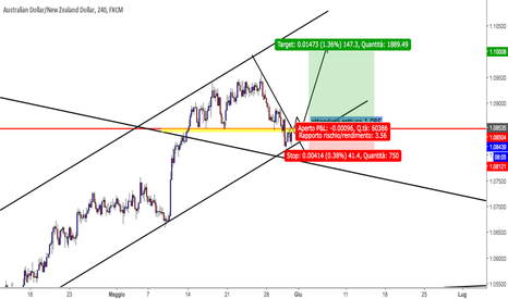 AUDNZD: audnzd possibile long