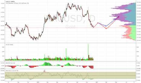 XAUUSD: Gold Would Go Up No Matter After FOMC