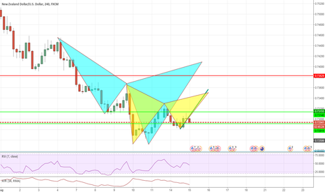 NZDUSD: GARTLEY AND CYPHER SET UPS