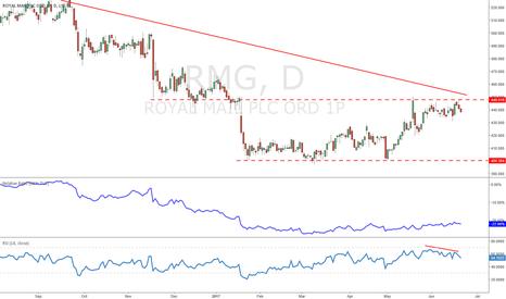 RMG: RMG - Selling at trend resistance