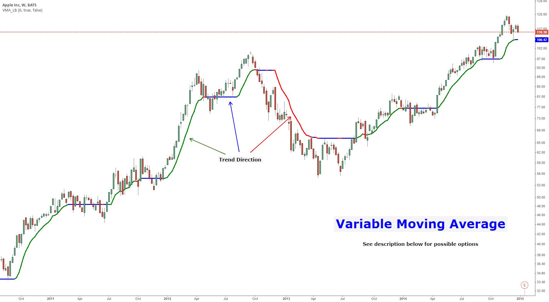 Variable Moving Average [LazyBear]