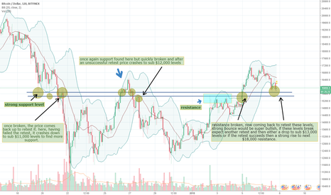BTCUSD: BTC Key level