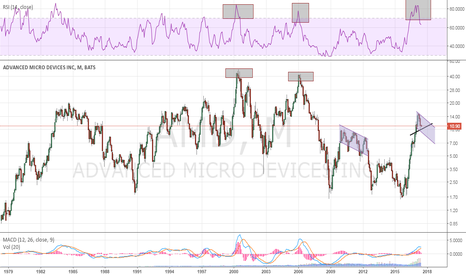 AMD: monthly - revised