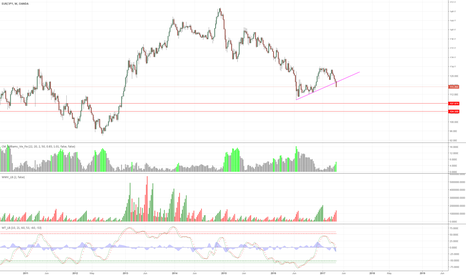 EURJPY: EURJPY weekly chart - maybe in 5th wave ?