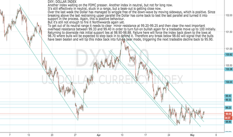DXY: DXY Dollar Index stuck in neutral but ready for next break