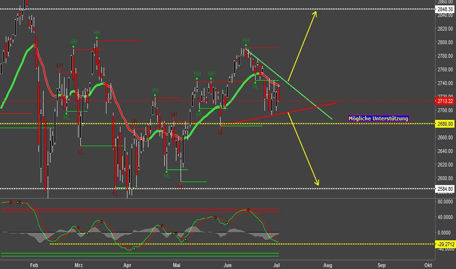 SPX: S&P 500 (SPX) Short or Long