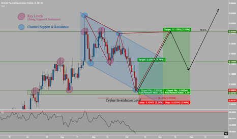 GBPAUD: The Right Place to Go Long!