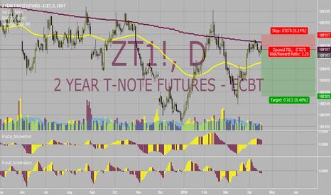 ZT1!: Short Opp Here!