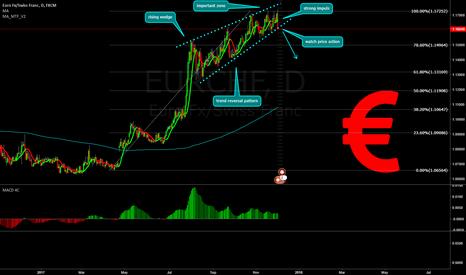EURCHF: EURCHF short opportunity!