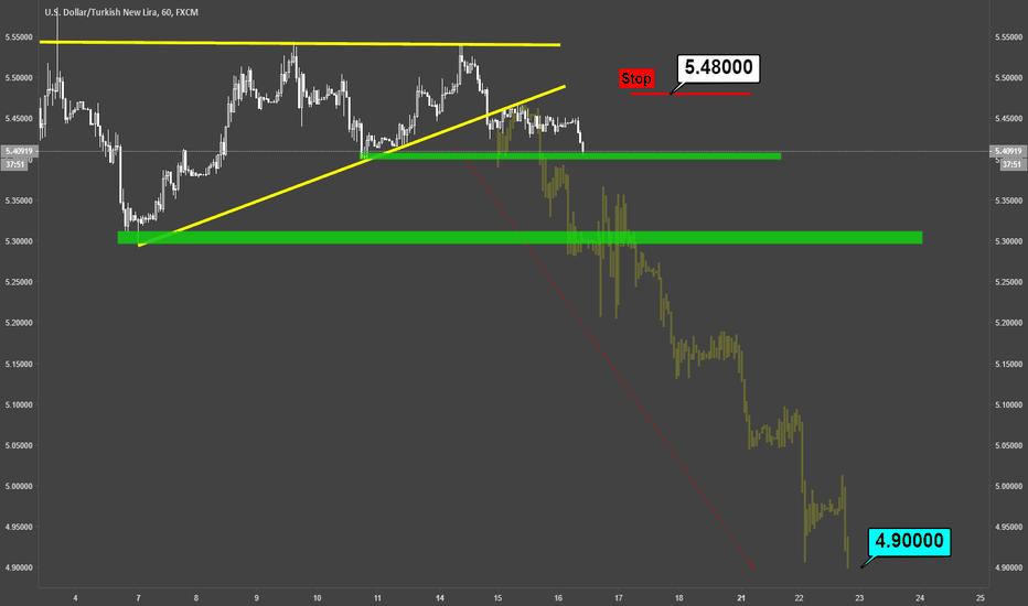 USDTRY: USDTRY / H1 / Technical Chart