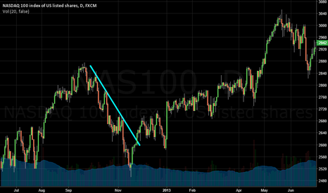 NAS100: NASDAQ 100 Downtrend