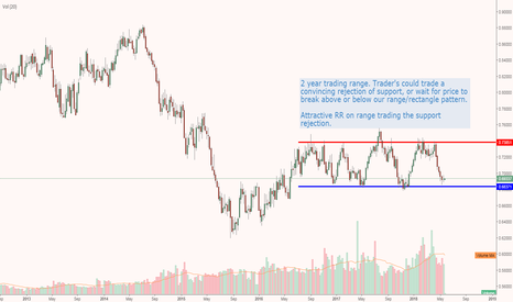 NZDUSD: NZD Winding up for a LT move?