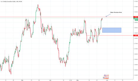 USDCAD: USD/CAD MAJOR DECISION COMING